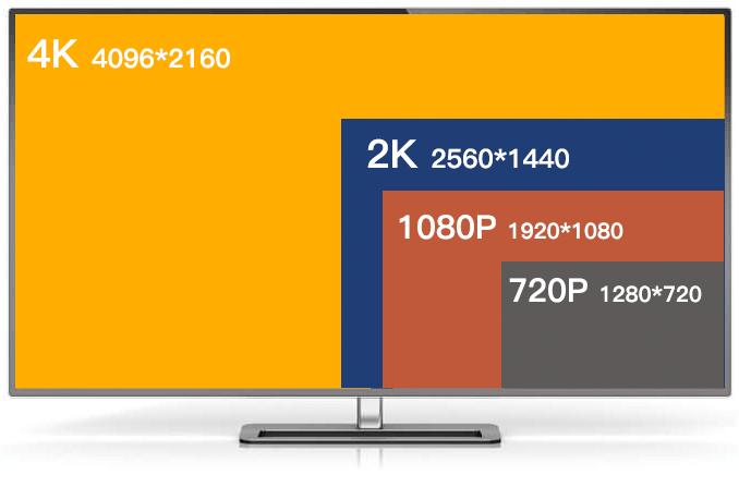 مقارنة بين 4K 2K 1080P 720P